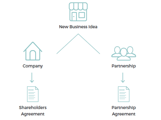 steps for partnership agreement and shareholders agreement